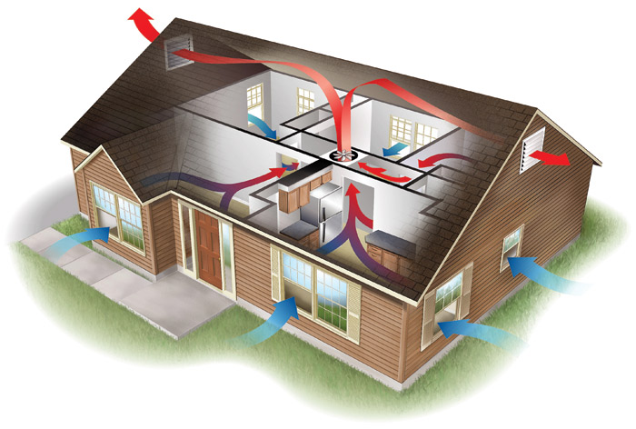 House Ventilation Rate